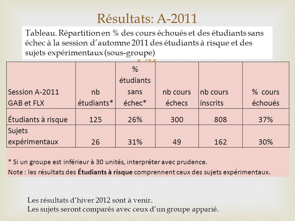 Résultats: A-2011 Session A-2011 GAB et FLX nb étudiants* % étudiants sans échec* nb cours échecs nb cours inscrits % cours échoués Étudiants à risque12526%30080837% Sujets expérimentaux2631%4916230% * Si un groupe est inférieur à 30 unités, interpréter avec prudence.