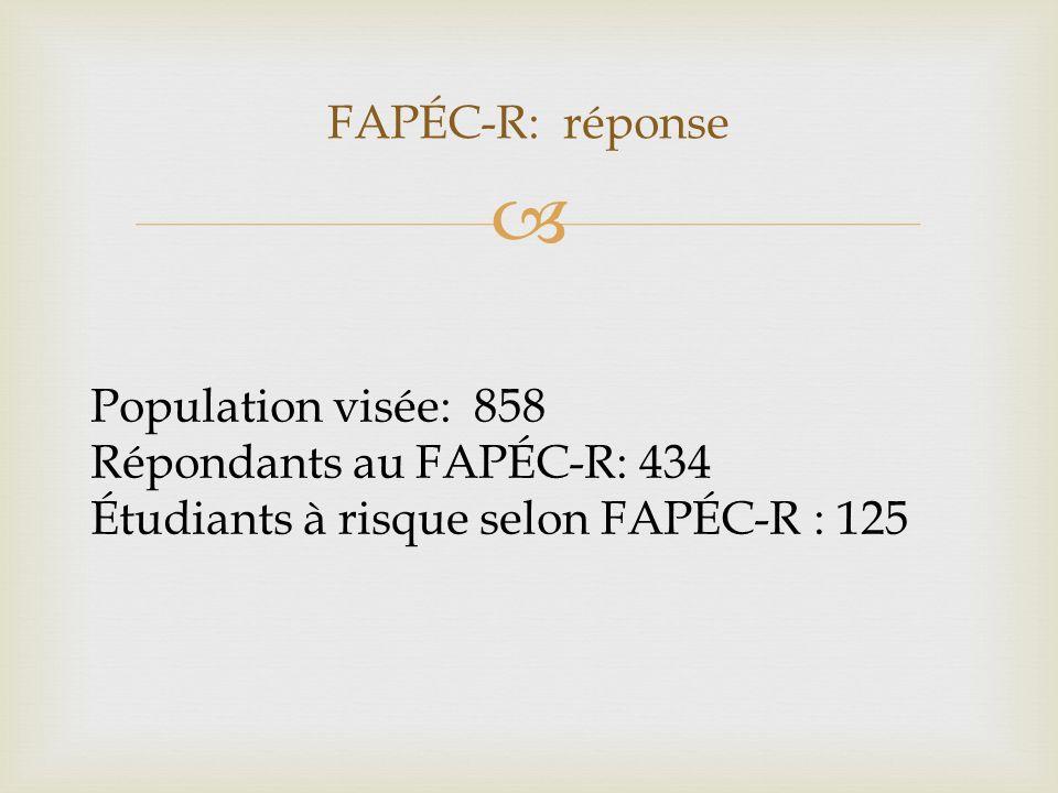 FAPÉC-R: réponse Population visée: 858 Répondants au FAPÉC-R: 434 Étudiants à risque selon FAPÉC-R : 125