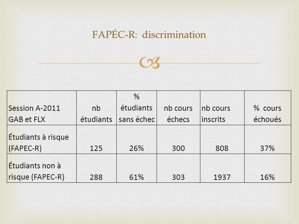 FAPÉC-R: discrimination Session A-2011 GAB et FLX nb étudiants % étudiants sans échec nb cours échecs nb cours inscrits % cours échoués Étudiants à risque (FAPEC-R)12526%30080837% Étudiants non à risque (FAPEC-R)28861%303193716%