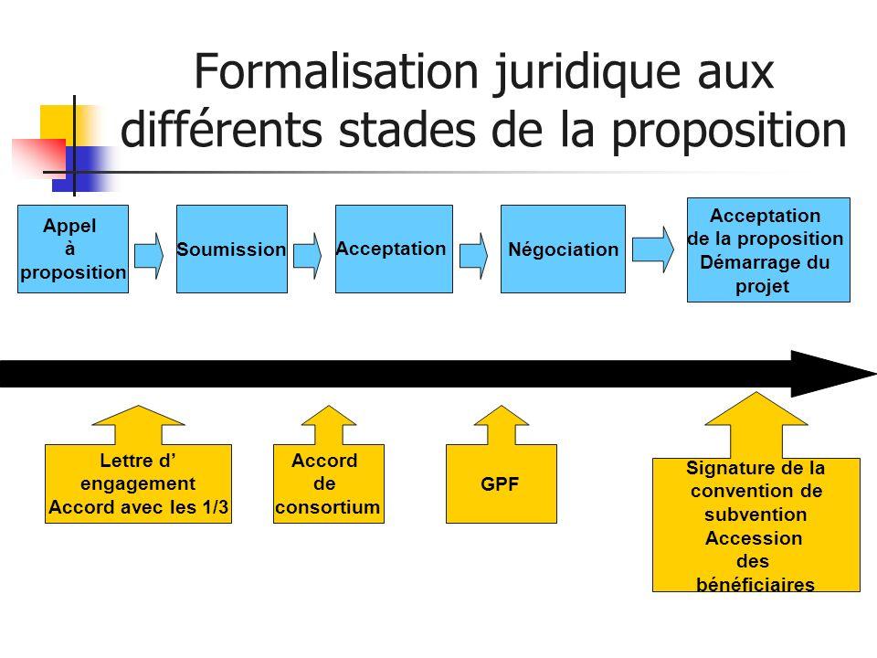 Formalisation juridique aux différents stades de la proposition Appel à proposition SoumissionAcceptationNégociation Acceptation de la proposition Dém
