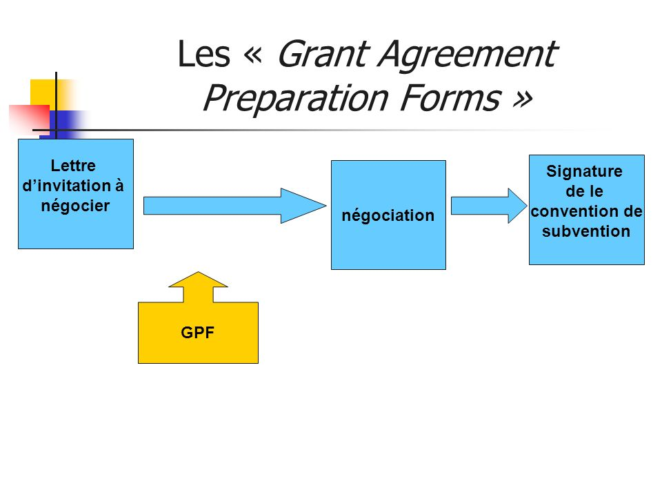 Les « Grant Agreement Preparation Forms » Lettre dinvitation à négocier négociation GPF Signature de le convention de subvention