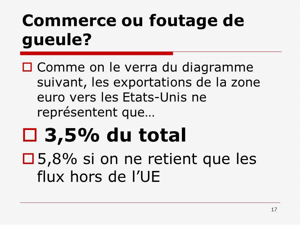 Commerce ou foutage de gueule? Comme on le verra du diagramme suivant, les exportations de la zone euro vers les Etats-Unis ne représentent que… 3,5%