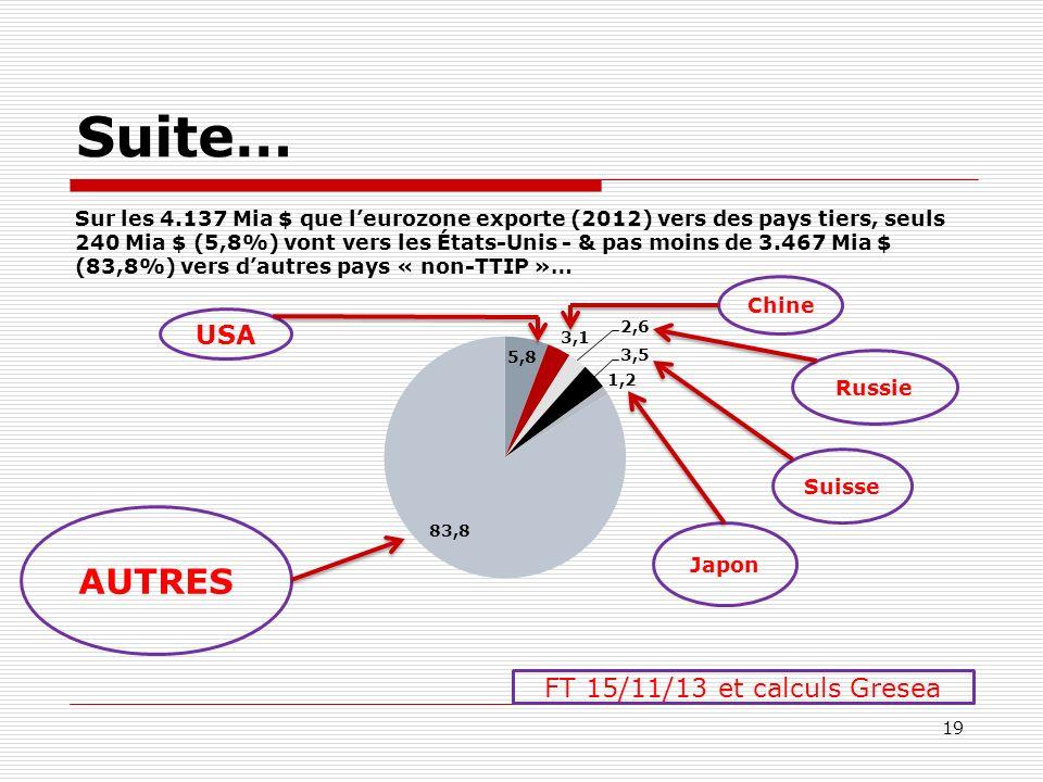Suite… Sur les 4.137 Mia $ que leurozone exporte (2012) vers des pays tiers, seuls 240 Mia $ (5,8%) vont vers les États-Unis - & pas moins de 3.467 Mi