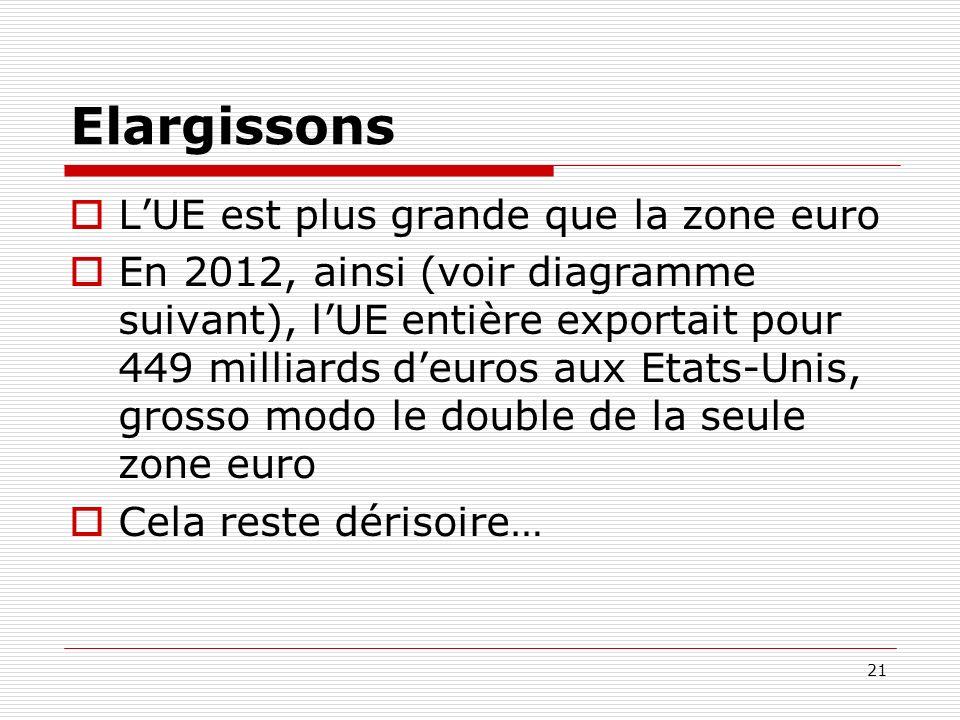 Elargissons LUE est plus grande que la zone euro En 2012, ainsi (voir diagramme suivant), lUE entière exportait pour 449 milliards deuros aux Etats-Un