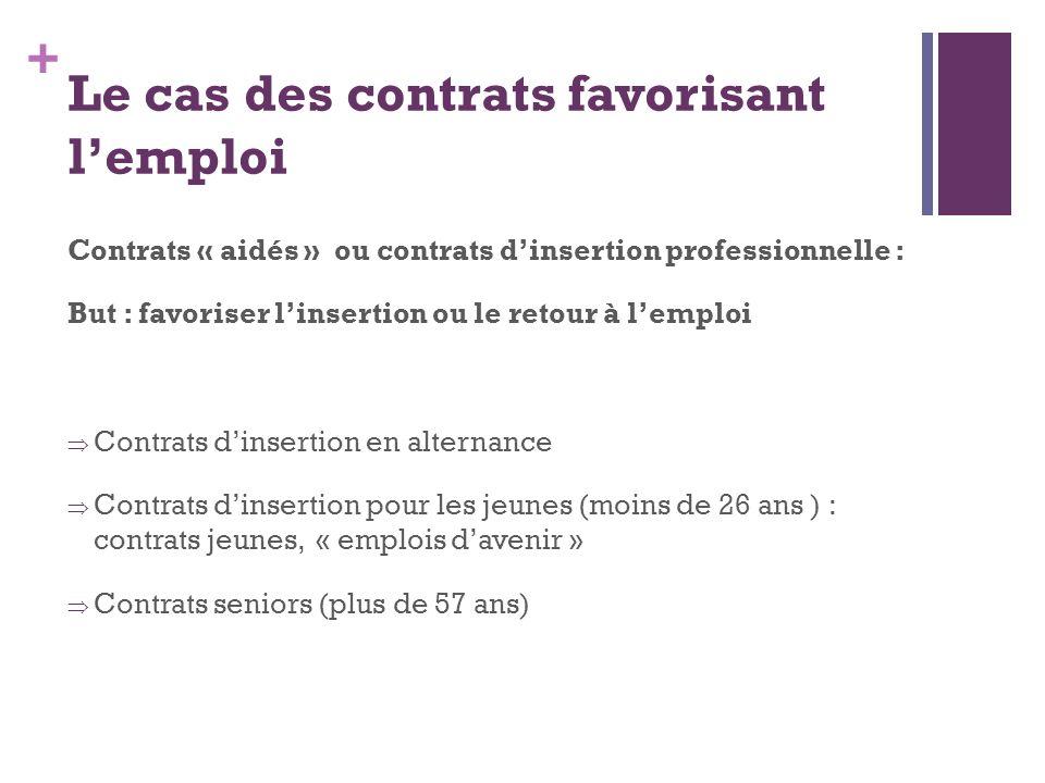 + Le cas des contrats favorisant lemploi Contrats « aidés » ou contrats dinsertion professionnelle : But : favoriser linsertion ou le retour à lemploi