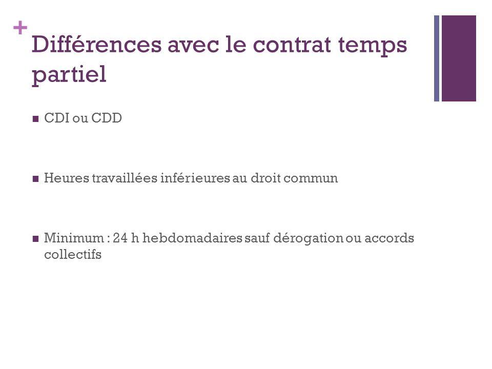 + Différences avec le contrat temps partiel CDI ou CDD Heures travaillées inférieures au droit commun Minimum : 24 h hebdomadaires sauf dérogation ou