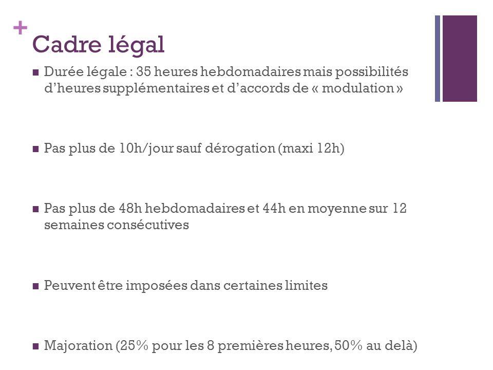 + Cadre légal Durée légale : 35 heures hebdomadaires mais possibilités dheures supplémentaires et daccords de « modulation » Pas plus de 10h/jour sauf