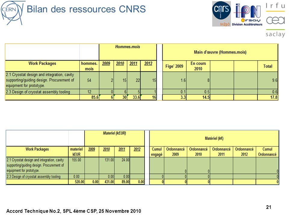 21 Bilan des ressources CNRS Accord Technique No.2, SPL 4ème CSP, 25 Novembre 2010