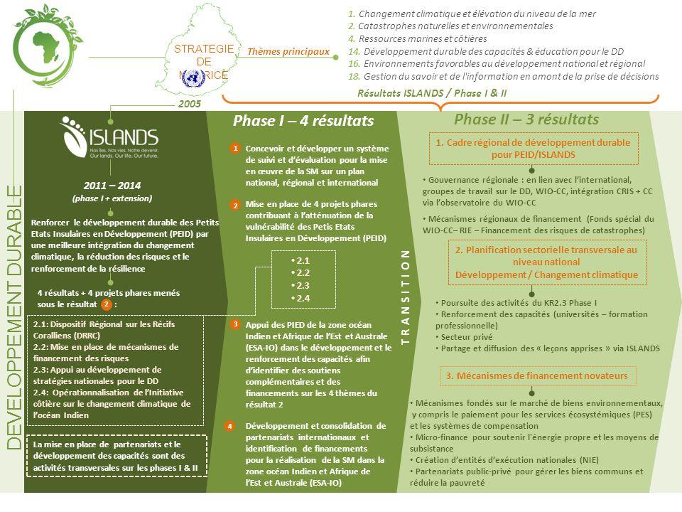 DEVELOPPEMENT DURABLE 2005 STRATEGIE DE MAURICE 2011 – 2014 (phase I + extension) 1. Changement climatique et élévation du niveau de la mer 2. Catastr