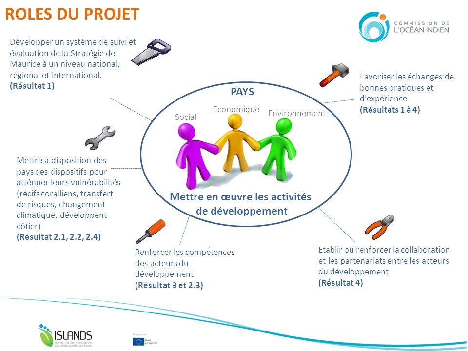 ROLES DU PROJET Social Economique Environnement Mettre en œuvre les activités de développement PAYS Développer un système de suivi et évaluation de la