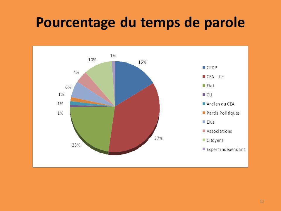 Pourcentage du temps de parole 12