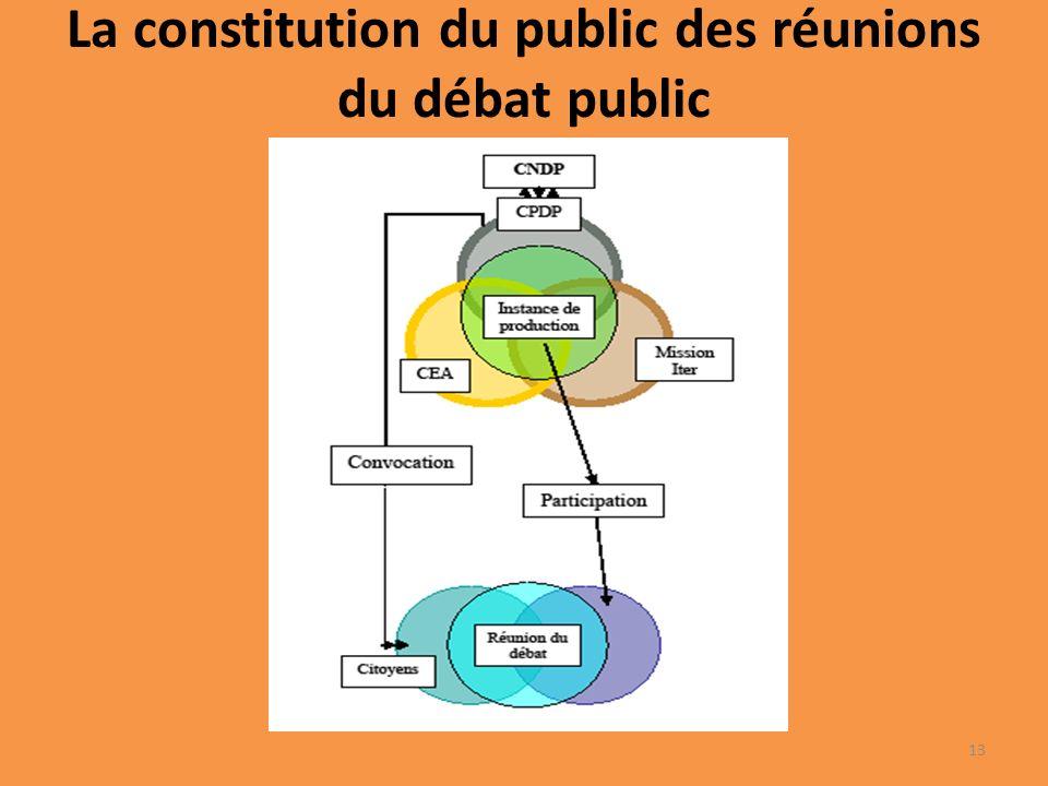 La constitution du public des réunions du débat public 13