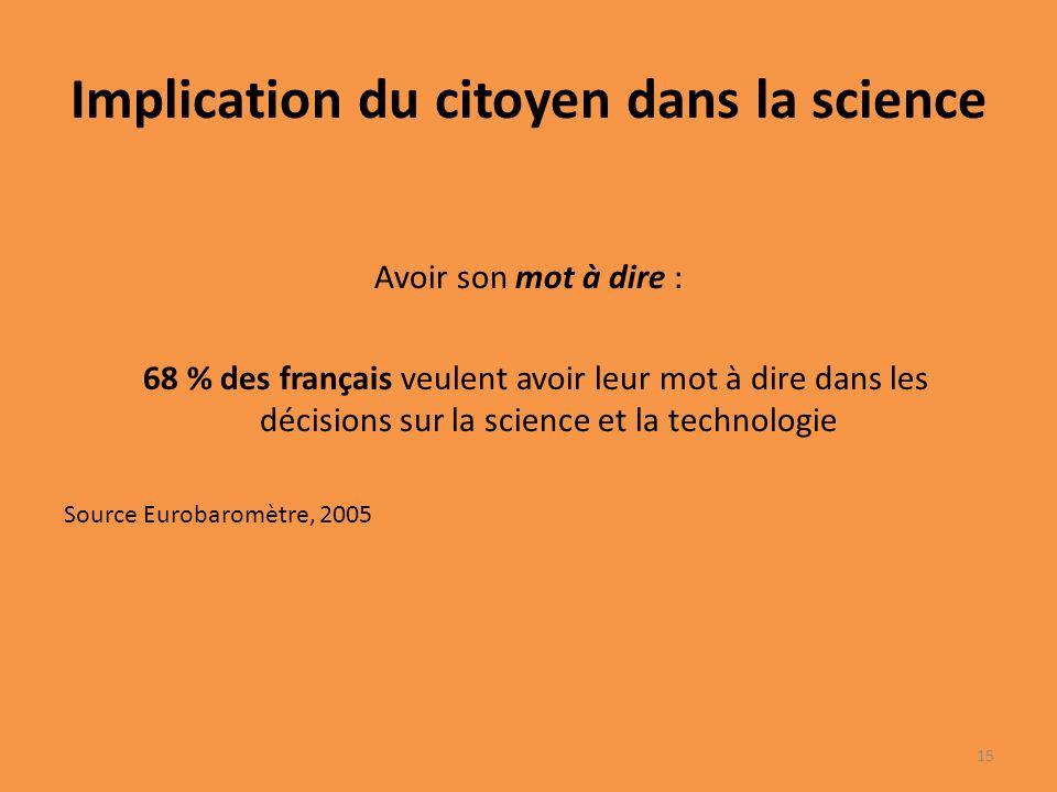 Implication du citoyen dans la science Avoir son mot à dire : 68 % des français veulent avoir leur mot à dire dans les décisions sur la science et la technologie Source Eurobaromètre, 2005 15