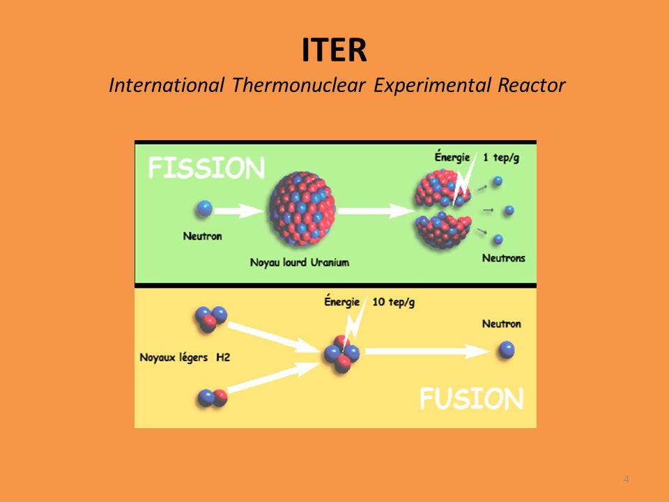 ITER International Thermonuclear Experimental Reactor 4