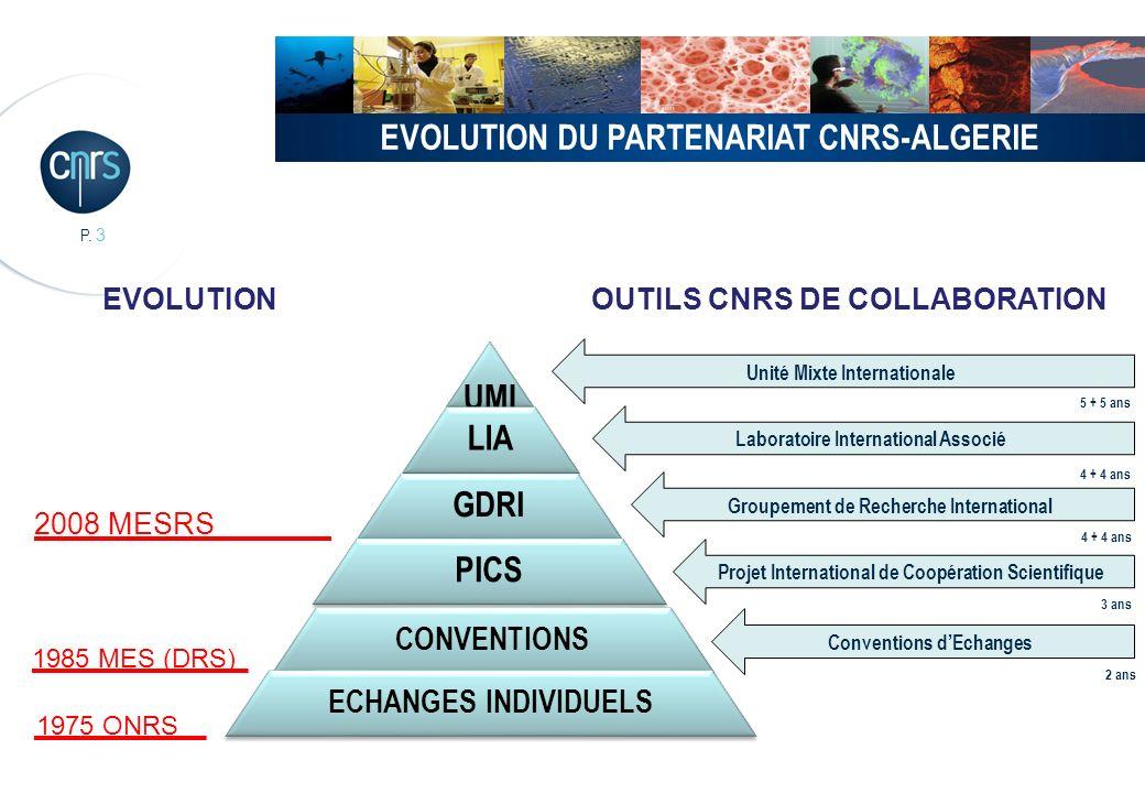P. 3 EVOLUTION DU PARTENARIAT CNRS-ALGERIE UMI LIA GDRI PICS CONVENTIONS ECHANGES INDIVIDUELS Groupement de Recherche International Unité Mixte Intern