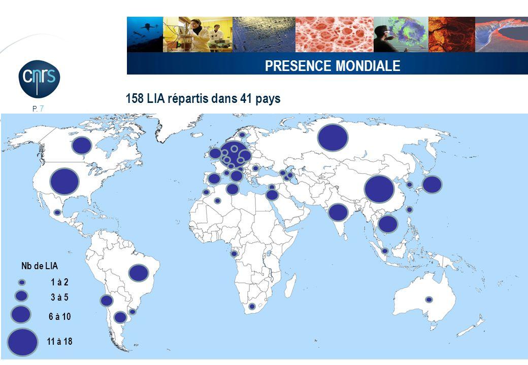 P. 7 3 à 5 6 à 10 11 à 18 1 à 2 158 LIA répartis dans 41 pays Nb de LIA PRESENCE MONDIALE