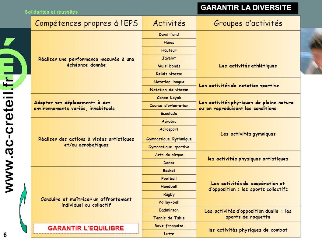 Solidarités et réussites Académie de Créteil 6 Compétences propres à lEPSActivitésGroupes dactivités Réaliser une performance mesurée à une échéance d
