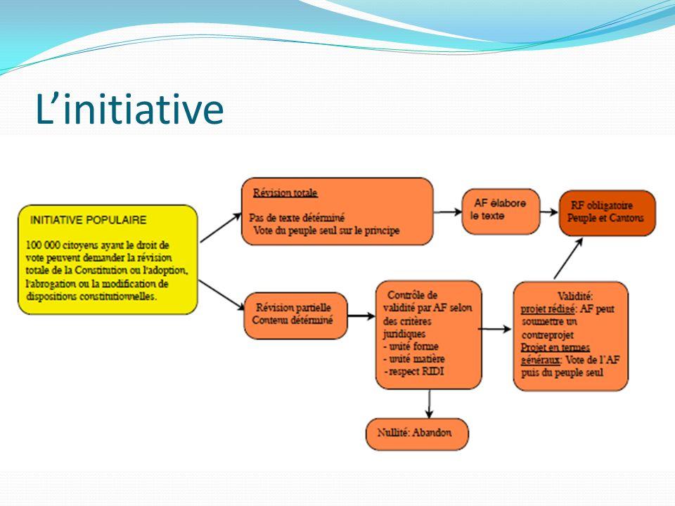 Linitiative