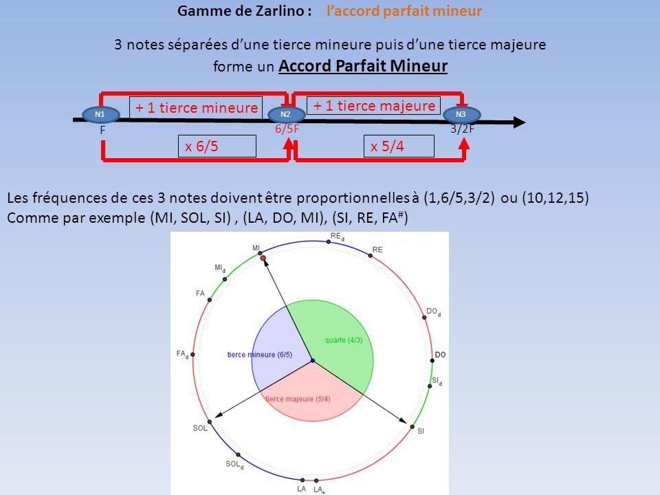 3 notes séparées dune tierce mineure puis dune tierce majeure forme un Accord Parfait Mineur Les fréquences de ces 3 notes doivent être proportionnelles à (1,6/5,3/2) ou (10,12,15) Comme par exemple (MI, SOL, SI), (LA, DO, MI), (SI, RE, FA # ) Gamme de Zarlino : laccord parfait mineur F 6/5F3/2F + 1 tierce mineure x 6/5 + 1 tierce majeure x 5/4 N1N2N3