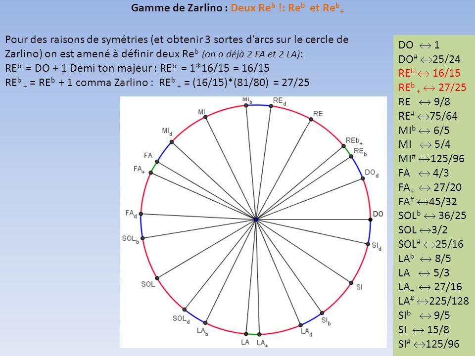 Gamme de Zarlino : Deux Re b !: Re b et Re b + Pour des raisons de symétries (et obtenir 3 sortes darcs sur le cercle de Zarlino) on est amené à définir deux Re b (on a déjà 2 FA et 2 LA) : RE b = DO + 1 Demi ton majeur : RE b = 1*16/15 = 16/15 RE b + = RE b + 1 comma Zarlino : RE b + = (16/15)*(81/80) = 27/25 DO 1 DO # 25/24 RE 9/8 RE # 75/64 MI b 6/5 MI 5/4 MI # 125/96 FA 4/3 FA + 27/20 FA # 45/32 SOL b 36/25 SOL 3/2 SOL # 25/16 LA b 8/5 LA 5/3 LA + 27/16 LA # 225/128 SI b 9/5 SI 15/8 SI # 125/96 DO 1 DO # 25/24 RE b 16/15 RE b + 27/25 RE 9/8 RE # 75/64 MI b 6/5 MI 5/4 MI # 125/96 FA 4/3 FA + 27/20 FA # 45/32 SOL b 36/25 SOL 3/2 SOL # 25/16 LA b 8/5 LA 5/3 LA + 27/16 LA # 225/128 SI b 9/5 SI 15/8 SI # 125/96