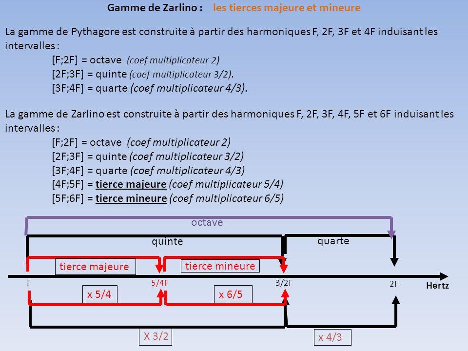 3 notes séparées dune tierce majeure puis dune tierce mineure forme un Accord Parfait Majeur (APM) Les fréquences de ces 3 notes doivent être proportionnelles à (1,5/4,3/2) ou (4,5,6) La note N2 est la moyenne arithmétique des notes N1 et N3: (1+(3/2))/2 = 5/4 Gamme de Zarlino : laccord majeur parfait F 5/4F3/2F + 1 tierce majeure x 5/4 + 1 tierce mineure x 6/5 N1N2N3 La gamme diatonique de Zarlino va être définie grâce à laccord parfait majeur.