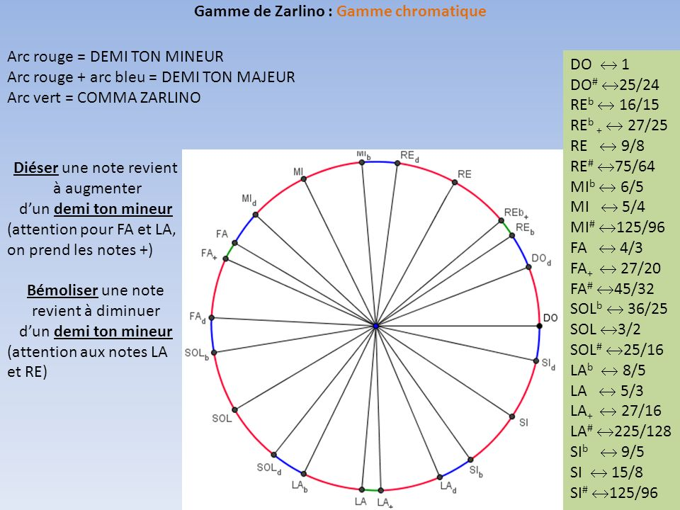 Gamme de Zarlino : Gamme chromatique Arc rouge = DEMI TON MINEUR Arc rouge + arc bleu = DEMI TON MAJEUR Arc vert = COMMA ZARLINO DO 1 DO # 25/24 RE b 16/15 RE b + 27/25 RE 9/8 RE # 75/64 MI b 6/5 MI 5/4 MI # 125/96 FA 4/3 FA + 27/20 FA # 45/32 SOL b 36/25 SOL 3/2 SOL # 25/16 LA b 8/5 LA 5/3 LA + 27/16 LA # 225/128 SI b 9/5 SI 15/8 SI # 125/96 Diéser une note revient à augmenter dun demi ton mineur (attention pour FA et LA, on prend les notes +) Bémoliser une note revient à diminuer dun demi ton mineur (attention aux notes LA et RE)