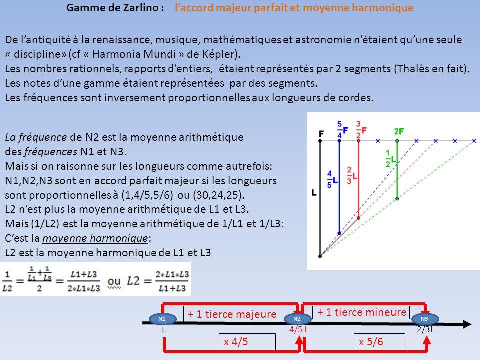 Par définition la note MI b est telle que (DO, MI b, SOL) soit un accord parfait mineur.