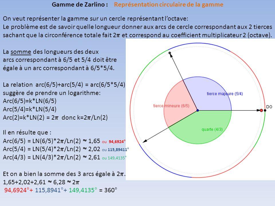 On veut représenter la gamme sur un cercle représentant loctave: Le problème est de savoir quelle longueur donner aux arcs de cercle correspondant aux 2 tierces sachant que la circonférence totale fait 2 et correspond au coefficient multiplicateur 2 (octave).