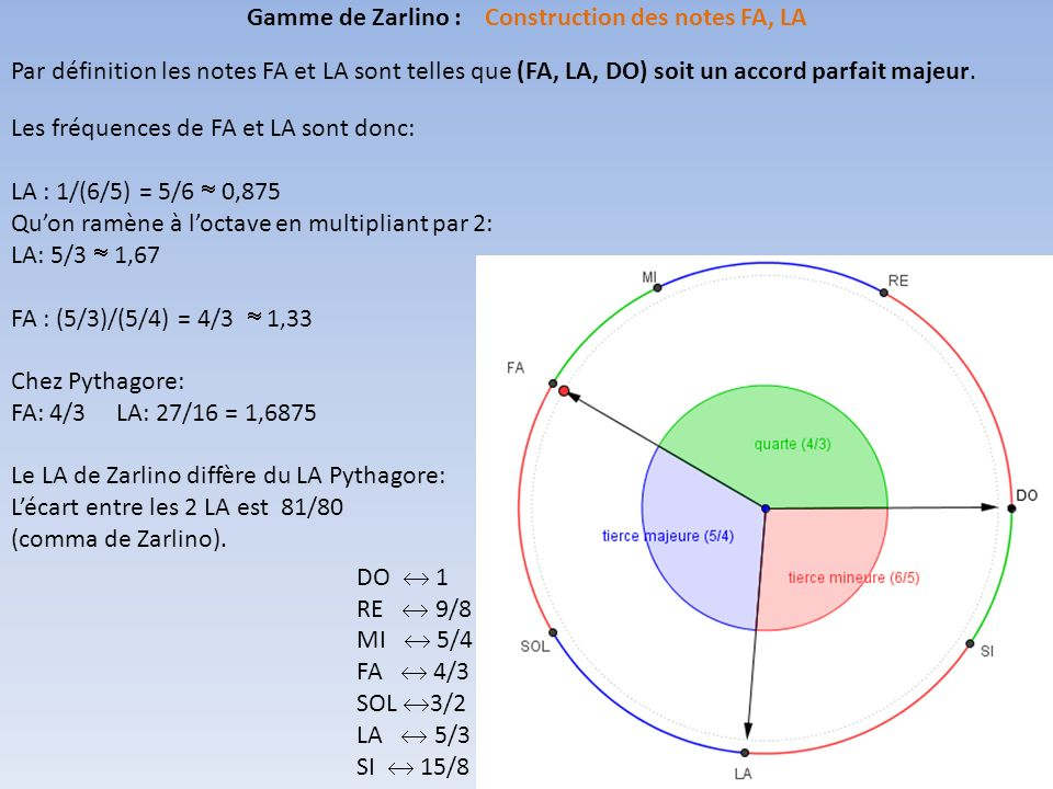 Par définition les notes FA et LA sont telles que (FA, LA, DO) soit un accord parfait majeur.