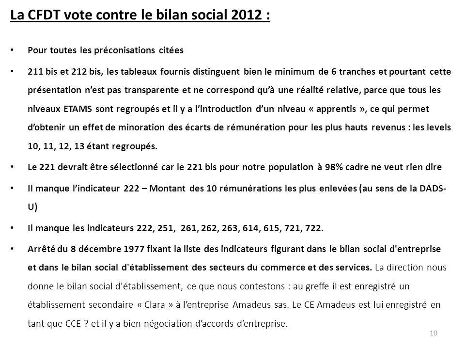 La CFDT vote contre le bilan social 2012 : Pour toutes les préconisations citées 211 bis et 212 bis, les tableaux fournis distinguent bien le minimum
