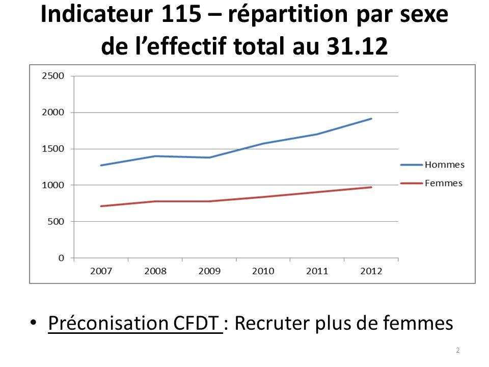 Indicateur 115 – répartition par sexe de leffectif total au 31.12 Préconisation CFDT : Recruter plus de femmes 2