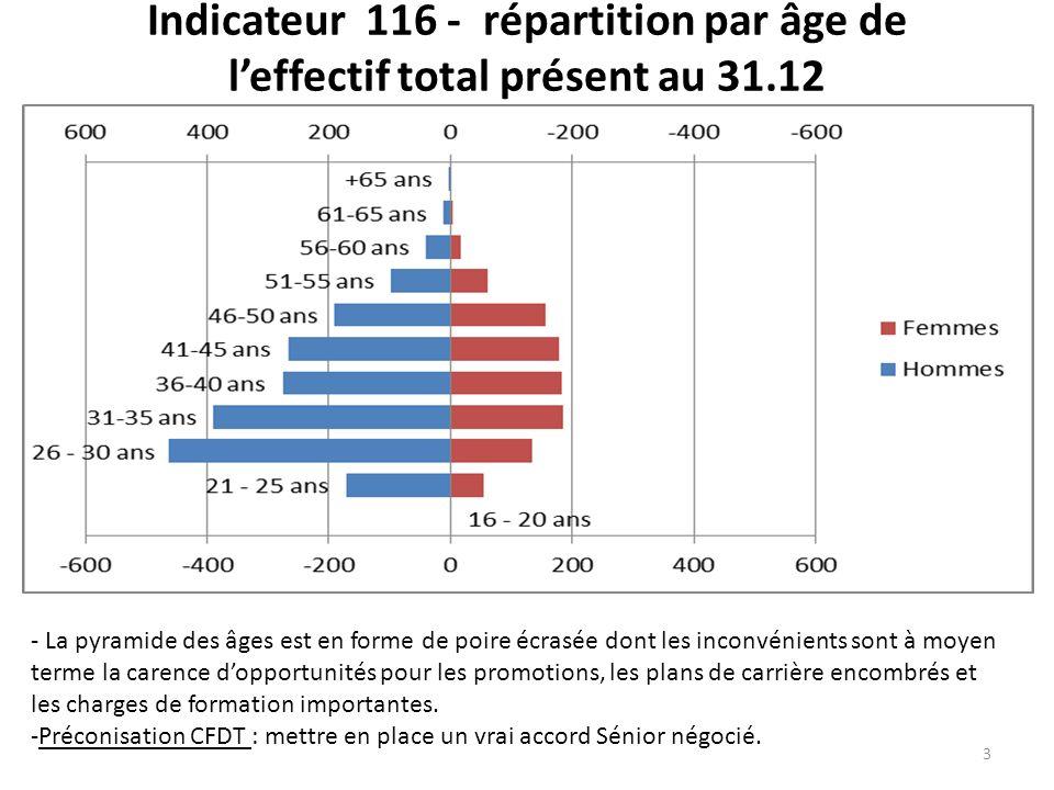 Indicateur 116 - répartition par âge de leffectif total présent au 31.12 3 - La pyramide des âges est en forme de poire écrasée dont les inconvénients