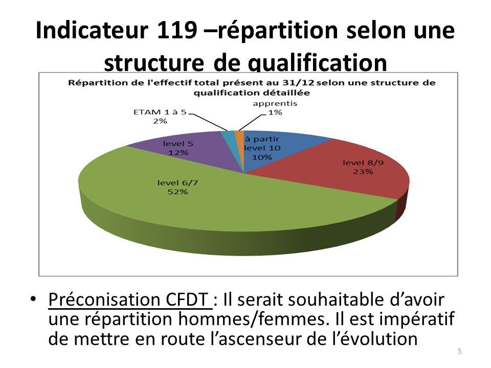 Indicateur 119 –répartition selon une structure de qualification Préconisation CFDT : Il serait souhaitable davoir une répartition hommes/femmes. Il e