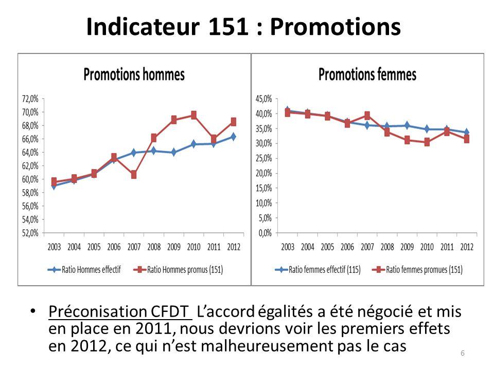 Indicateur 151 : Promotions Préconisation CFDT Laccord égalités a été négocié et mis en place en 2011, nous devrions voir les premiers effets en 2012, ce qui nest malheureusement pas le cas 6