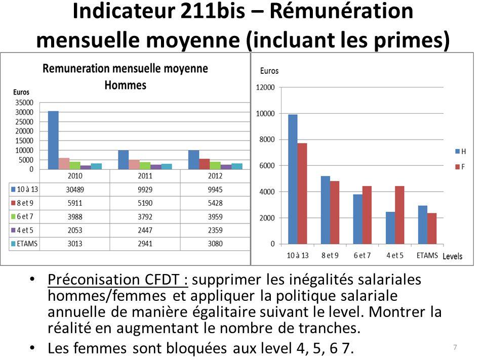 Indicateur 211bis – Rémunération mensuelle moyenne (incluant les primes) Préconisation CFDT : supprimer les inégalités salariales hommes/femmes et appliquer la politique salariale annuelle de manière égalitaire suivant le level.