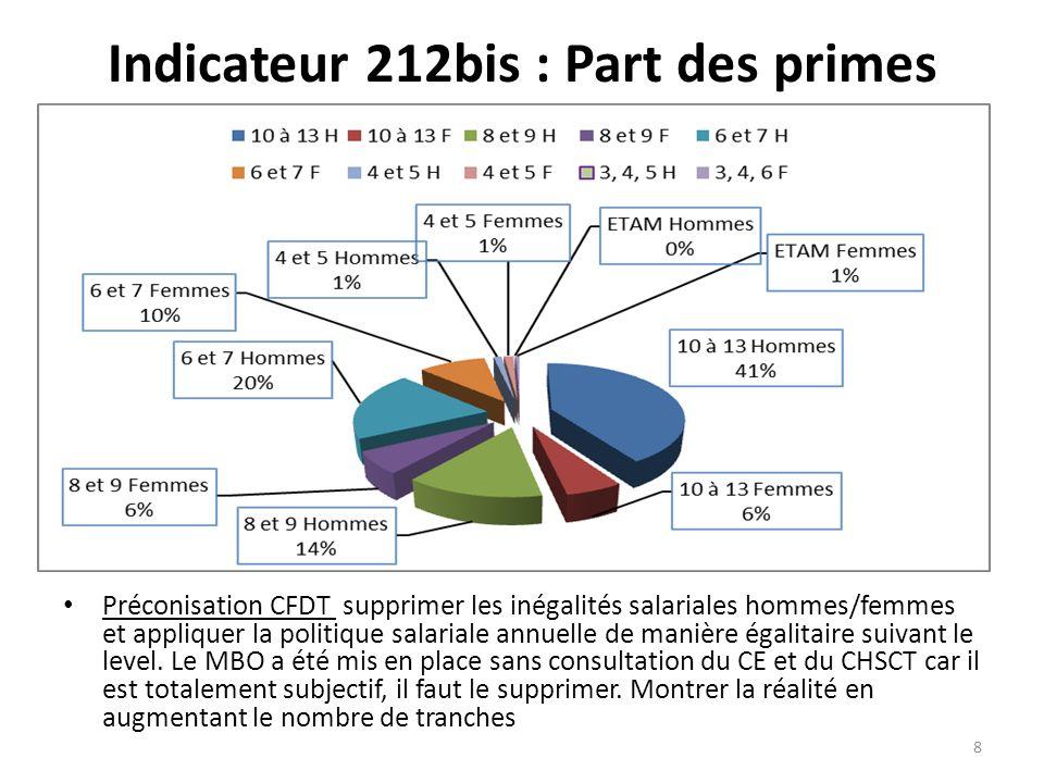 Indicateur 212bis : Part des primes Préconisation CFDT supprimer les inégalités salariales hommes/femmes et appliquer la politique salariale annuelle de manière égalitaire suivant le level.