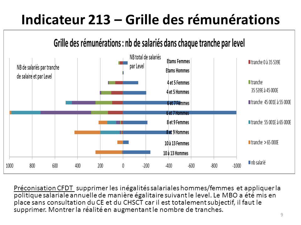Indicateur 213 – Grille des rémunérations Préconisation CFDT supprimer les inégalités salariales hommes/femmes et appliquer la politique salariale annuelle de manière égalitaire suivant le level.