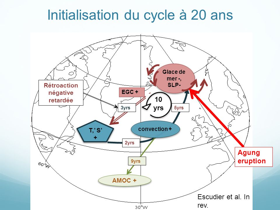 T, S + EGC + 5yrs 3yrs Rétroaction négative retardée AMOC + 9yrs 10 yrs Initialisation du cycle à 20 ans 2yrs convection + Glace de mer -, SLP- Escudi