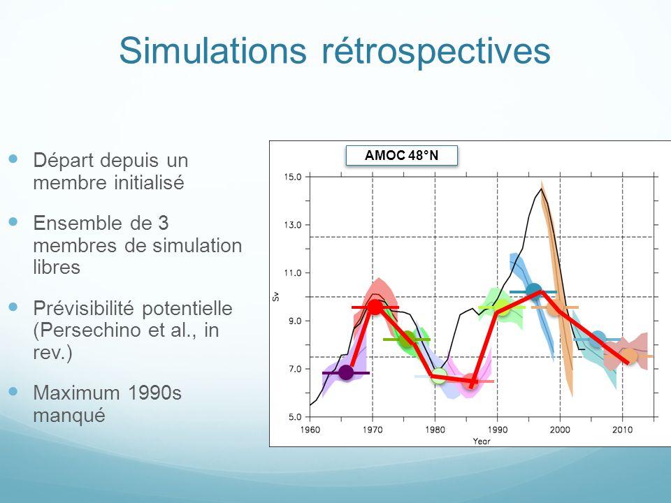 Simulations rétrospectives Départ depuis un membre initialisé Ensemble de 3 membres de simulation libres Prévisibilité potentielle (Persechino et al., in rev.) Maximum 1990s manqué AMOC 48°N