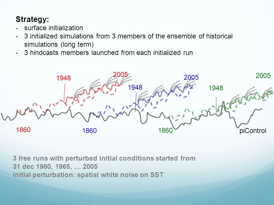 Strategy: -surface initialization -3 initialized simulations from 3 members of the ensemble of historical simulations (long term) -3 hindcasts members launched from each initialized run 3 free runs with perturbed initial conditions started from 31 dec 1960, 1965, … 2005 Initial perturbation: spatial white noise on SST 1948 piControl 2005 1860