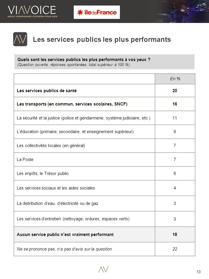 13 Les services publics les plus performants Quels sont les services publics les plus performants à vos yeux .
