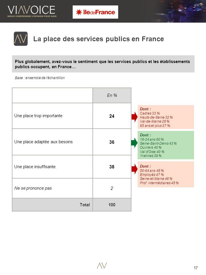 17 Base : ensemble de léchantillon La place des services publics en France En % Une place trop importante 24 Une place adaptée aux besoins 36 Une place insuffisante 38 Ne se prononce pas 2 Total100 Dont : Cadres 33 % Hauts-de-Seine 32 % Val-de-Marne 28 % 65 ans et plus 27 % Dont : 18-24 ans 60 % Seine-Saint-Denis 43 % Ouvriers 40 % Val dOise 40 % Yvelines 39 % Dont : 50-64 ans 48 % Employés 47 % Seine-et-Marne 46 % Prof.