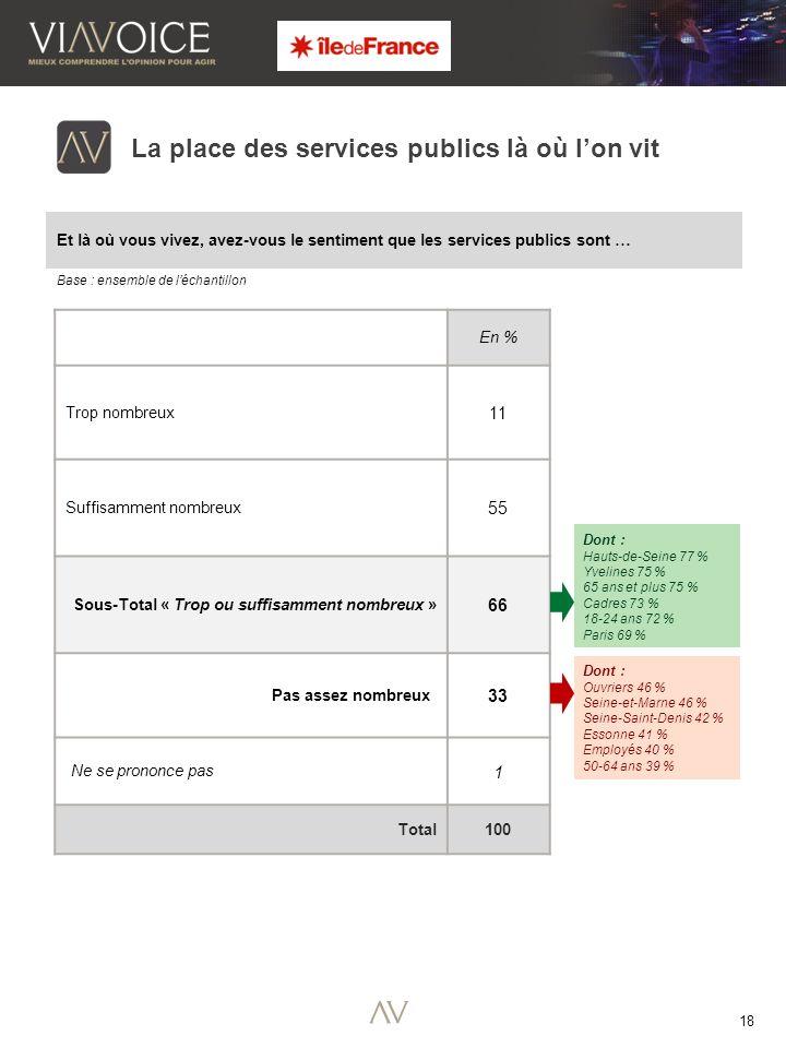 18 Base : ensemble de léchantillon La place des services publics là où lon vit En % Trop nombreux 11 Suffisamment nombreux 55 Sous-Total « Trop ou suffisamment nombreux » 66 Pas assez nombreux 33 Ne se prononce pas 1 Total100 Et là où vous vivez, avez-vous le sentiment que les services publics sont … Dont : Ouvriers 46 % Seine-et-Marne 46 % Seine-Saint-Denis 42 % Essonne 41 % Employés 40 % 50-64 ans 39 % Dont : Hauts-de-Seine 77 % Yvelines 75 % 65 ans et plus 75 % Cadres 73 % 18-24 ans 72 % Paris 69 %
