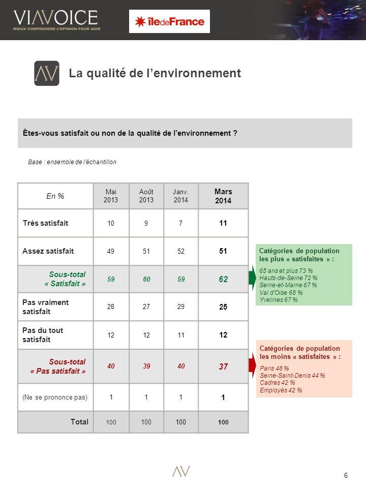 6 Catégories de population les plus « satisfaites » : 65 ans et plus 73 % Hauts-de-Seine 72 % Seine-et-Marne 67 % Val dOise 68 % Yvelines 67 % La qualité de lenvironnement Êtes-vous satisfait ou non de la qualité de lenvironnement .