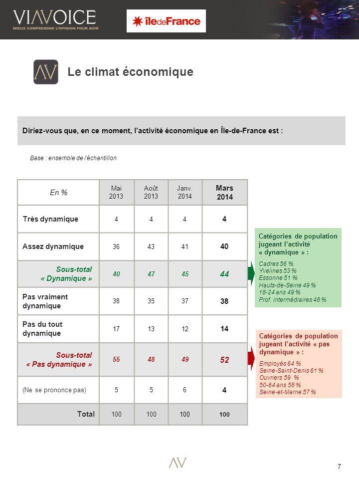 7 Le climat économique Diriez-vous que, en ce moment, lactivité économique en Île-de-France est : Base : ensemble de léchantillon Catégories de population jugeant lactivité « dynamique » : Cadres 56 % Yvelines 53 % Essonne 51 % Hauts-de-Seine 49 % 18-24 ans 49 % Prof.
