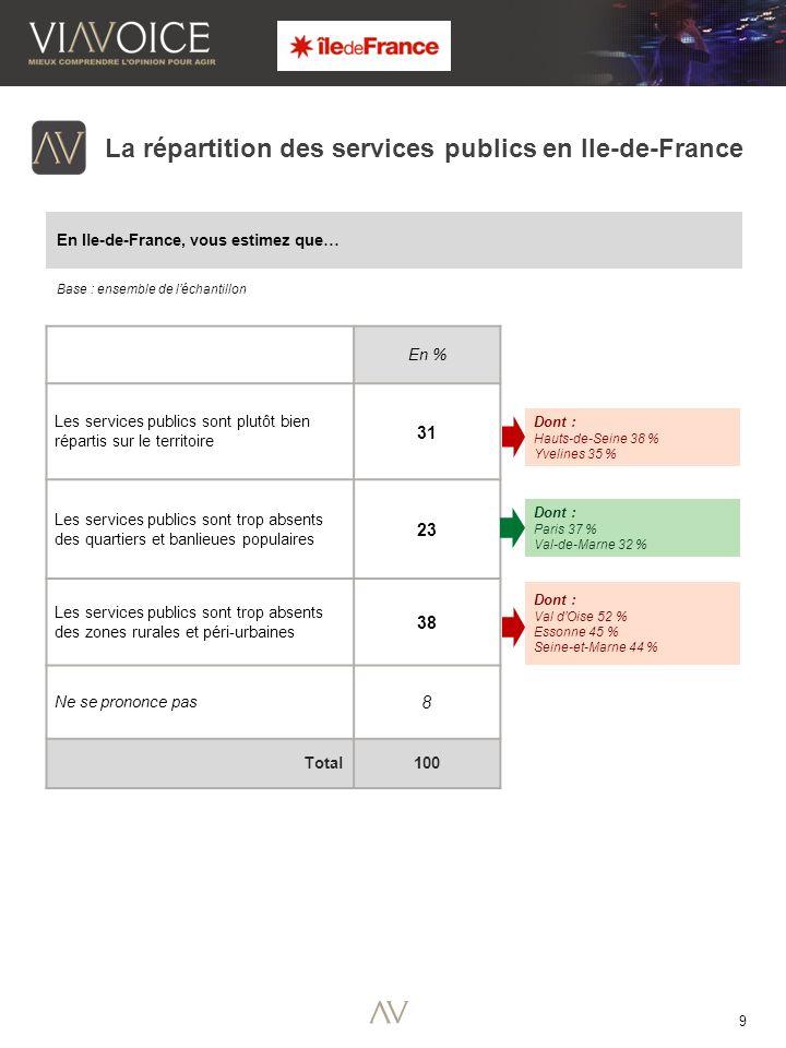 9 Base : ensemble de léchantillon La répartition des services publics en Ile-de-France En % Les services publics sont plutôt bien répartis sur le territoire 31 Les services publics sont trop absents des quartiers et banlieues populaires 23 Les services publics sont trop absents des zones rurales et péri-urbaines 38 Ne se prononce pas 8 Total100 Dont : Hauts-de-Seine 38 % Yvelines 35 % Dont : Paris 37 % Val-de-Marne 32 % Dont : Val dOise 52 % Essonne 45 % Seine-et-Marne 44 % En Ile-de-France, vous estimez que…