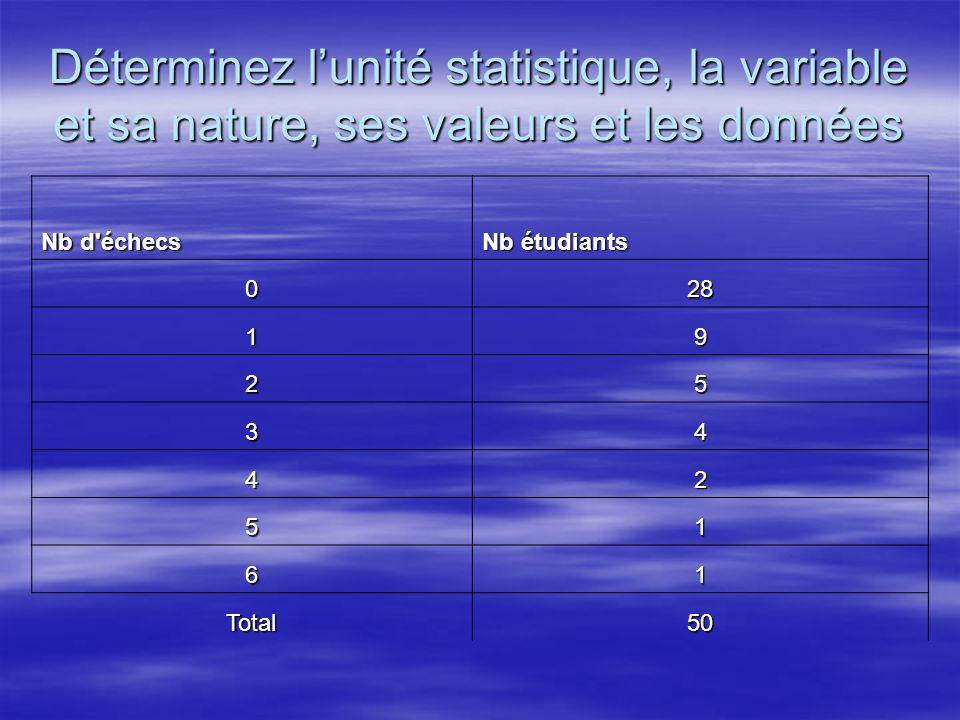 Déterminez lunité statistique, la variable et sa nature, ses valeurs et les données Nb d'échecs Nb étudiants 028 19 25 34 42 51 61 Total50