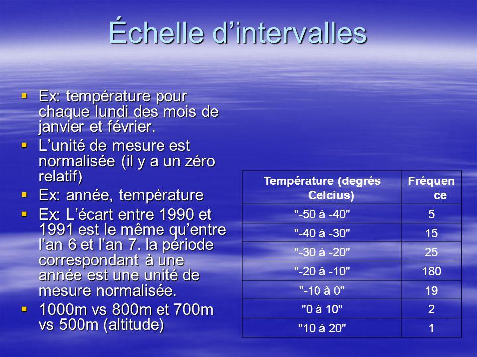 Échelle dintervalles Ex: température pour chaque lundi des mois de janvier et février. Ex: température pour chaque lundi des mois de janvier et févrie
