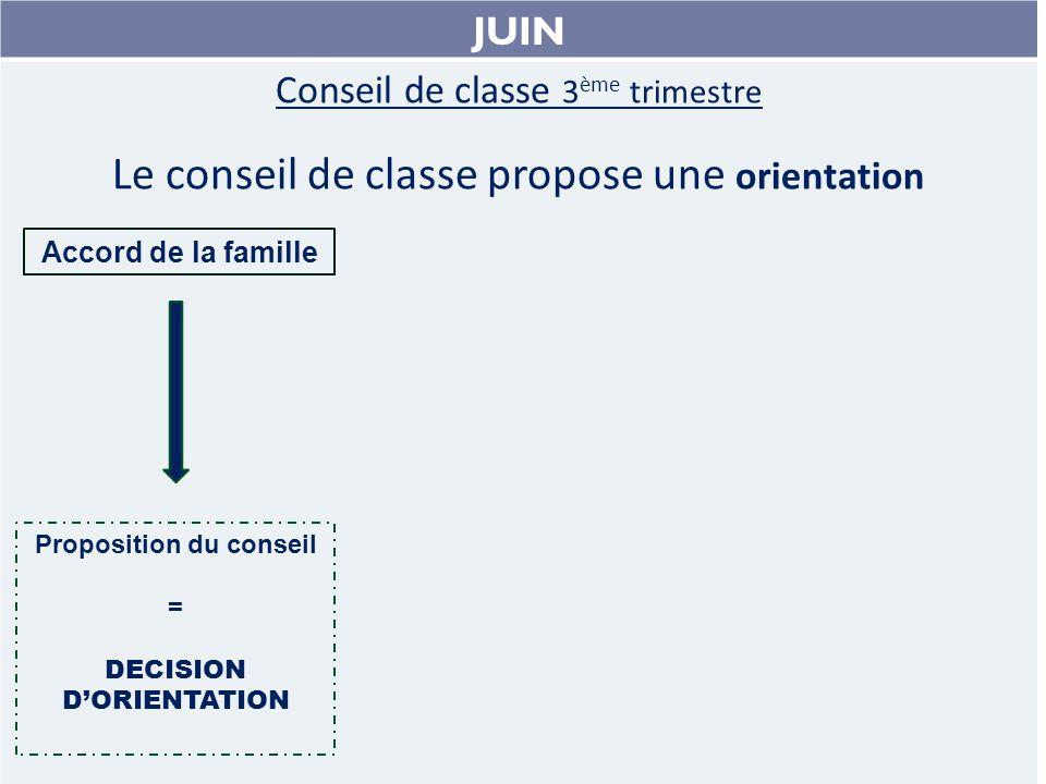 JUIN Conseil de classe 3 ème trimestre Le conseil de classe propose une orientation Accord de la famille Proposition du conseil = DECISION DORIENTATION