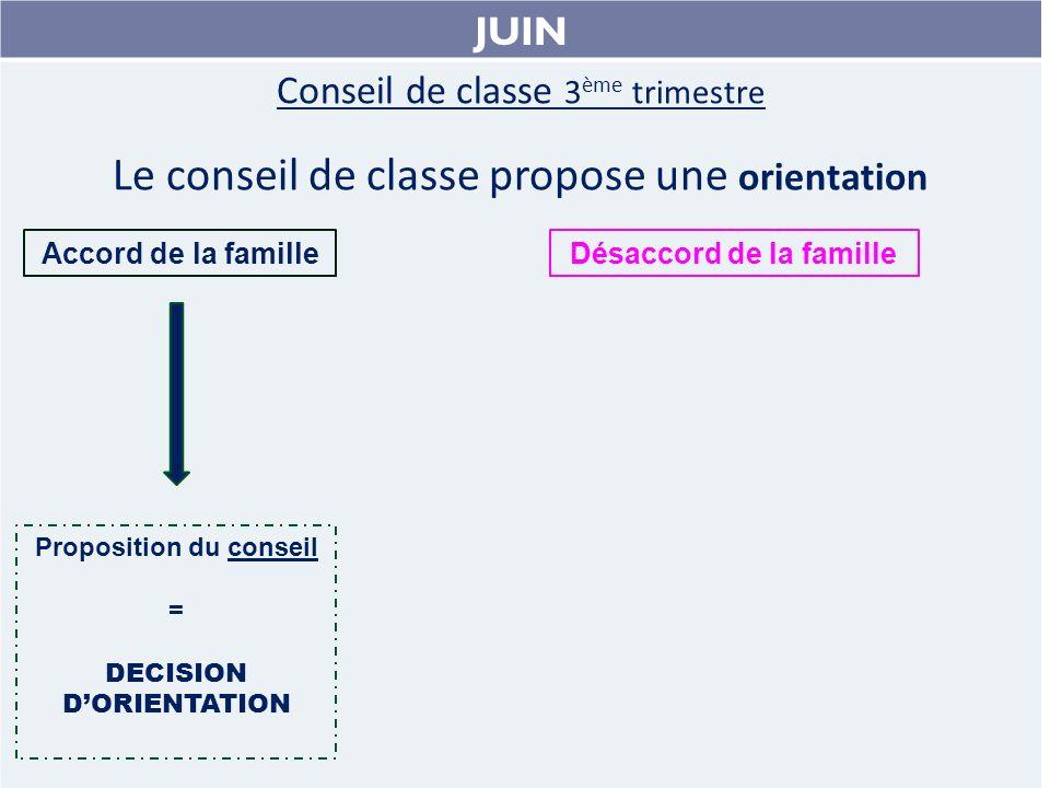 JUIN Conseil de classe 3 ème trimestre Le conseil de classe propose une orientation Accord de la famille Proposition du conseil = DECISION DORIENTATION Désaccord de la famille